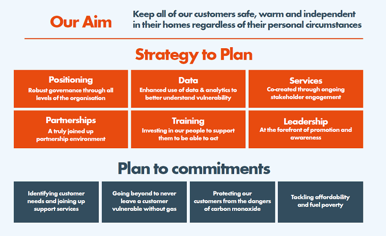 Customer-Vulnerability-Strategy-our-aim.png